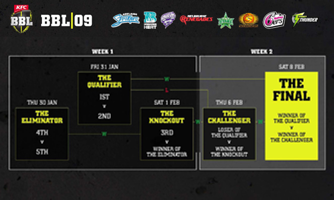 BBL2019-20-playoff-structure
